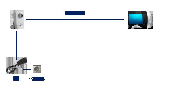 Цифровая видеокамера соединяется напрямую к ПК