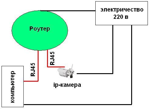 Cхема подключения ip камеры к роутеру