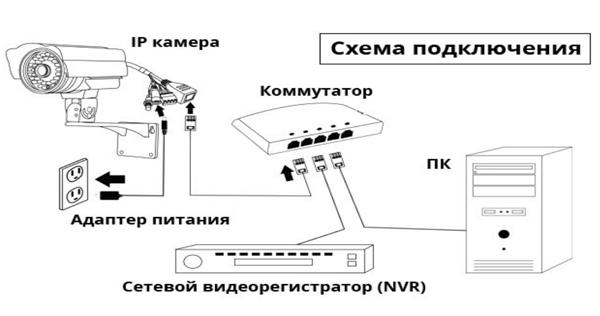 Схема подключения ip камеры к видеорегистратору