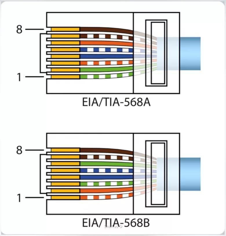 Схема распиновки rj45 для ip-камеры
