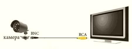 Подключение камеры через RSA