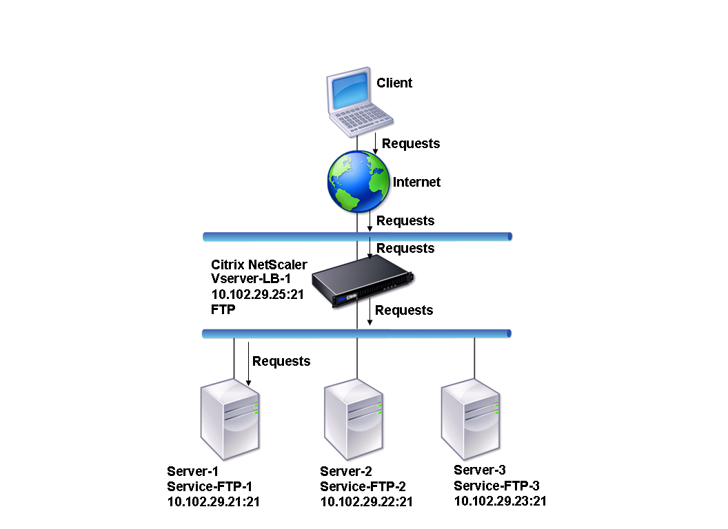 ftp server It supports various ftp protocol such as ftp and ftp over ssl/tls xlight ftp server personal provides three editions include personal, standard and professional.