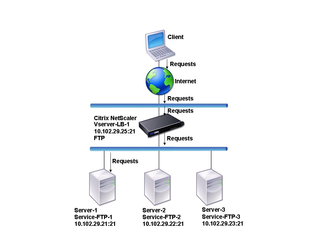 ftp сервер