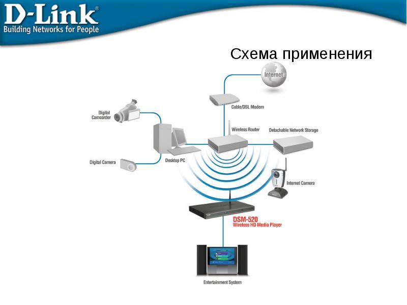 Схема подключения d-link