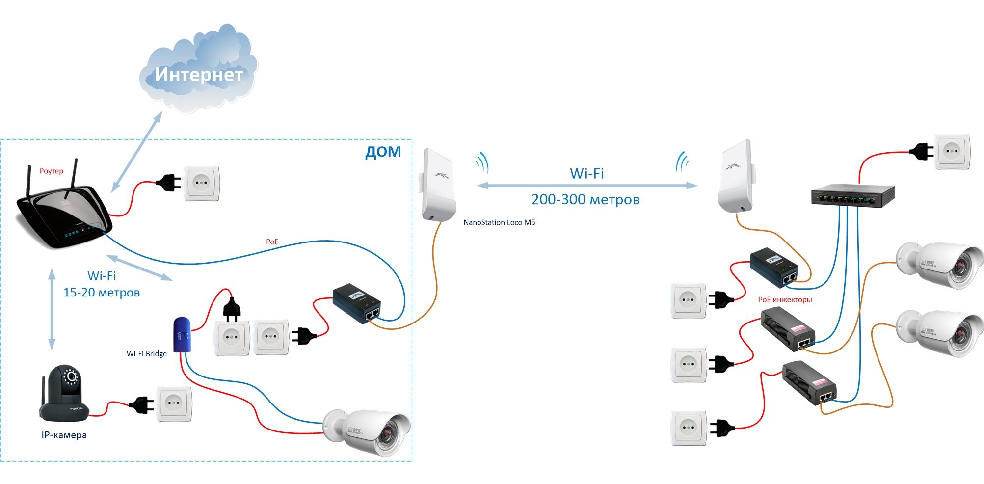 Схема подключения беспроводной камеры