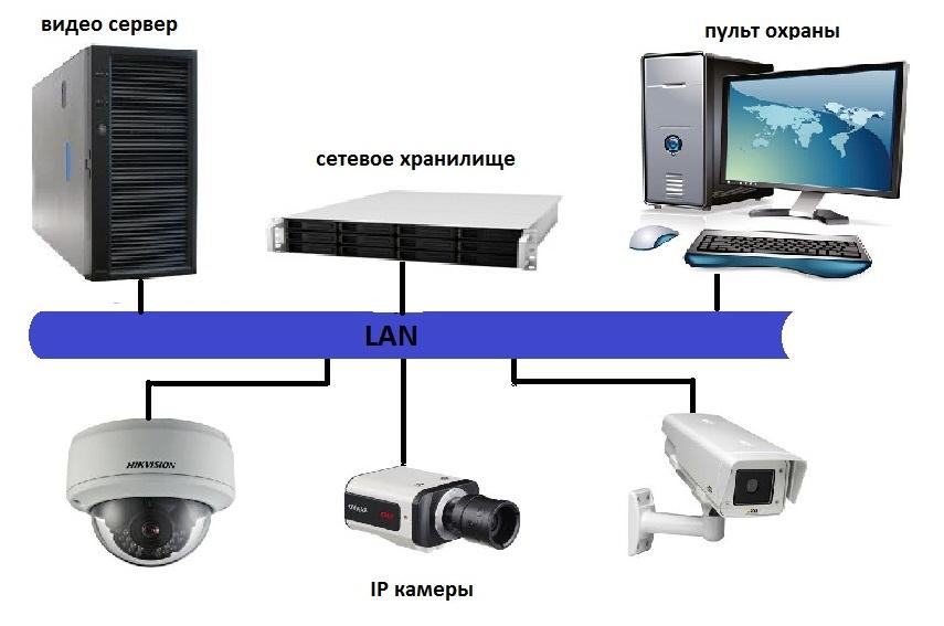 Схема видеосервера для ip камеры