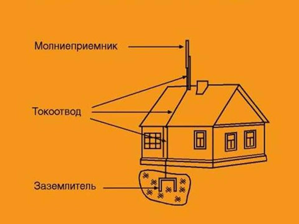 Грозозащита здания