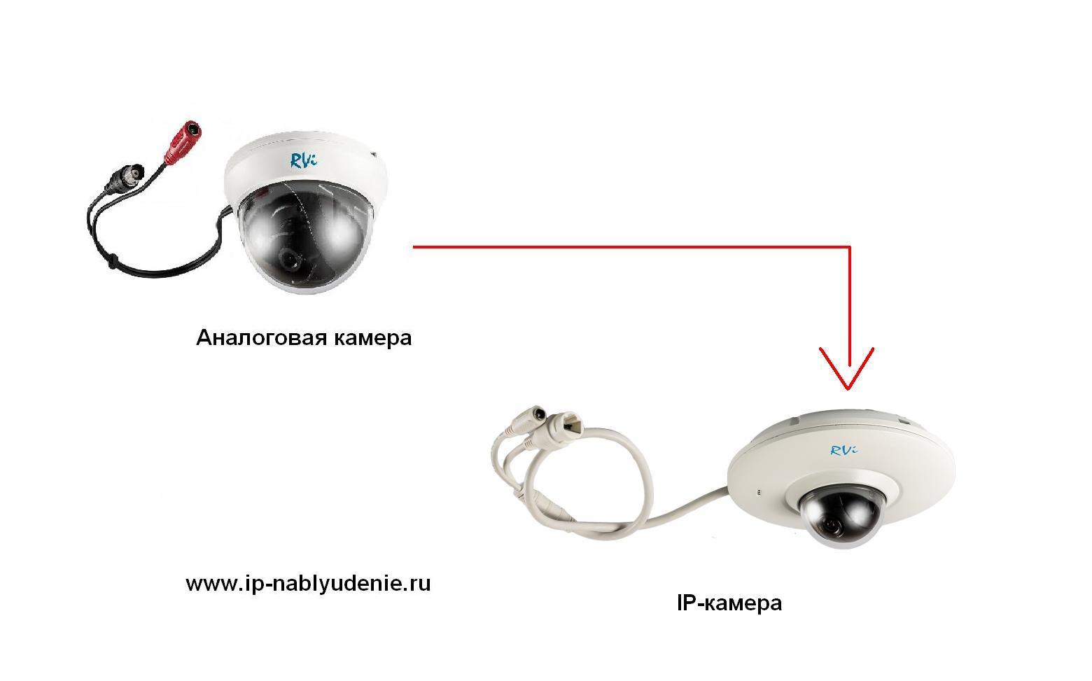 Как из аналоговой камеры сделать ip-камеру