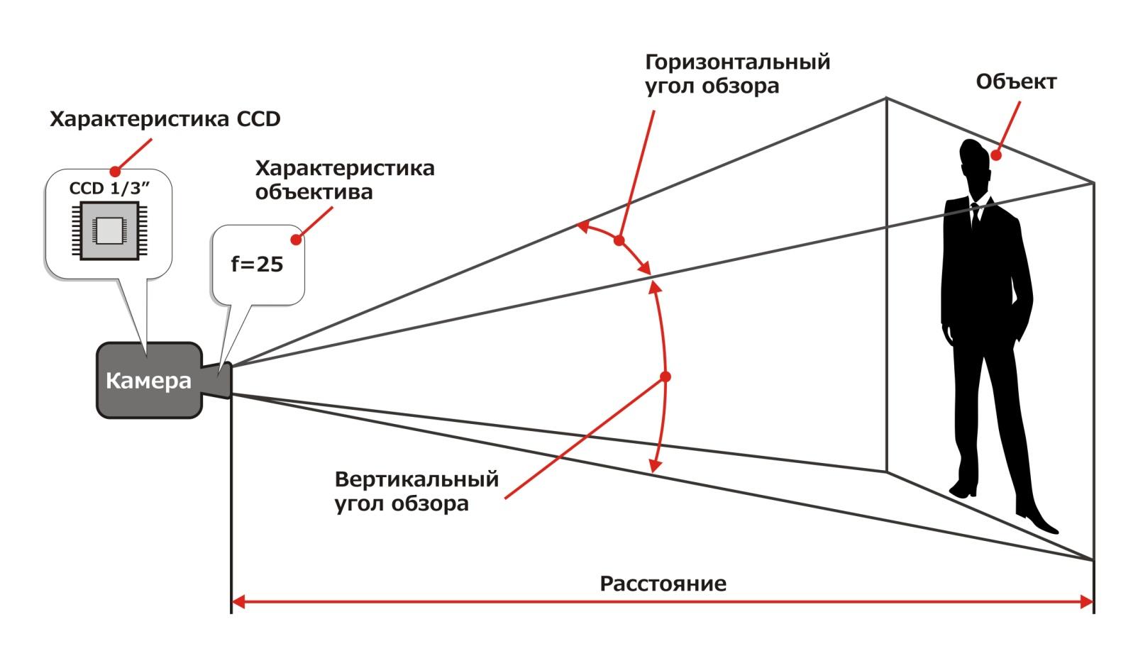 Миниатюрные камеры - характеристики