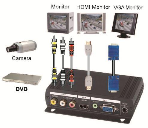 BNC-VGA Преобразователь сигнала