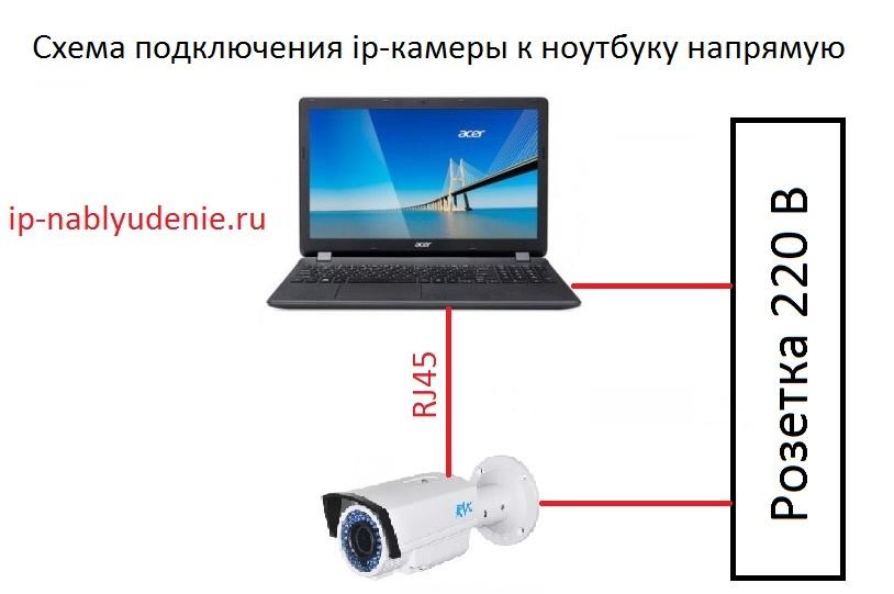 Схема подключения ноутбука к ip-камере