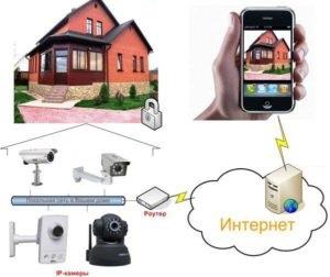 IP-камеры для дома