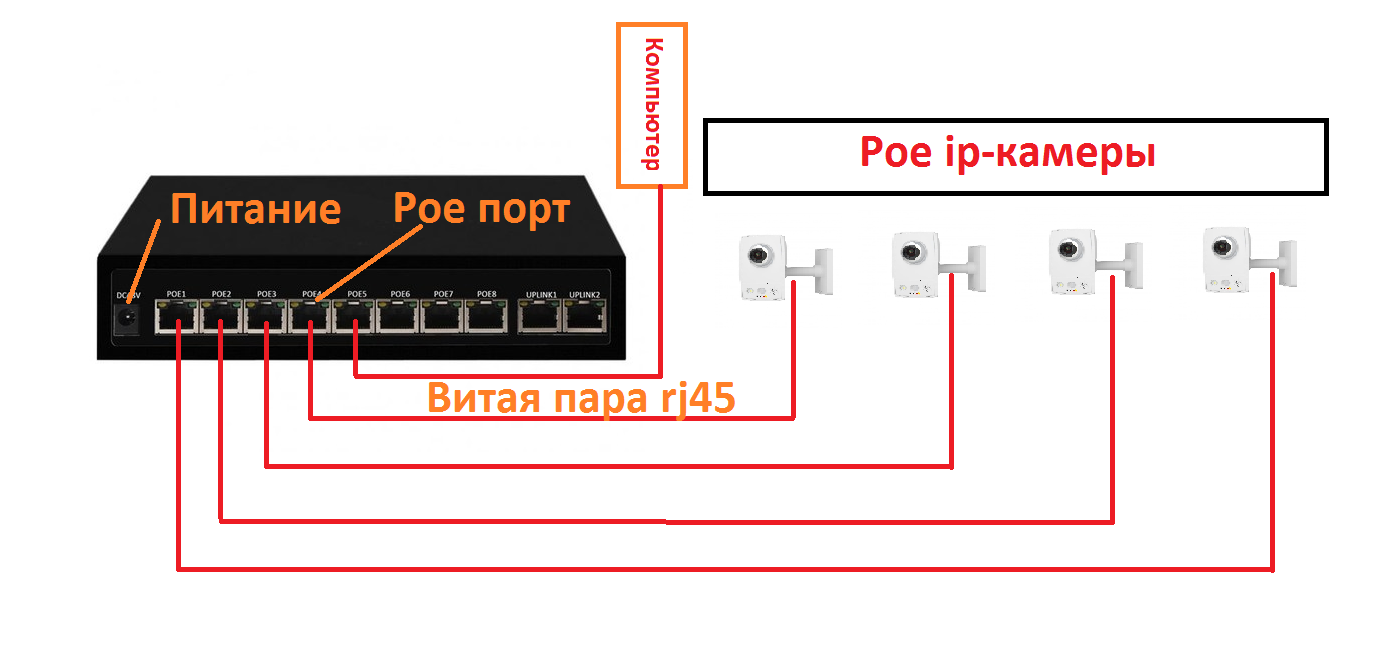 Схема подключения poe коммутатара к ip-камере
