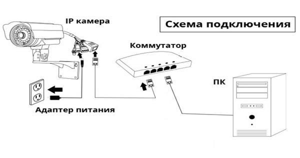 Подлючение камеры через коммутатор