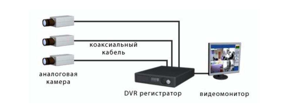 Подключение к регистратору через коаксиальный кабель