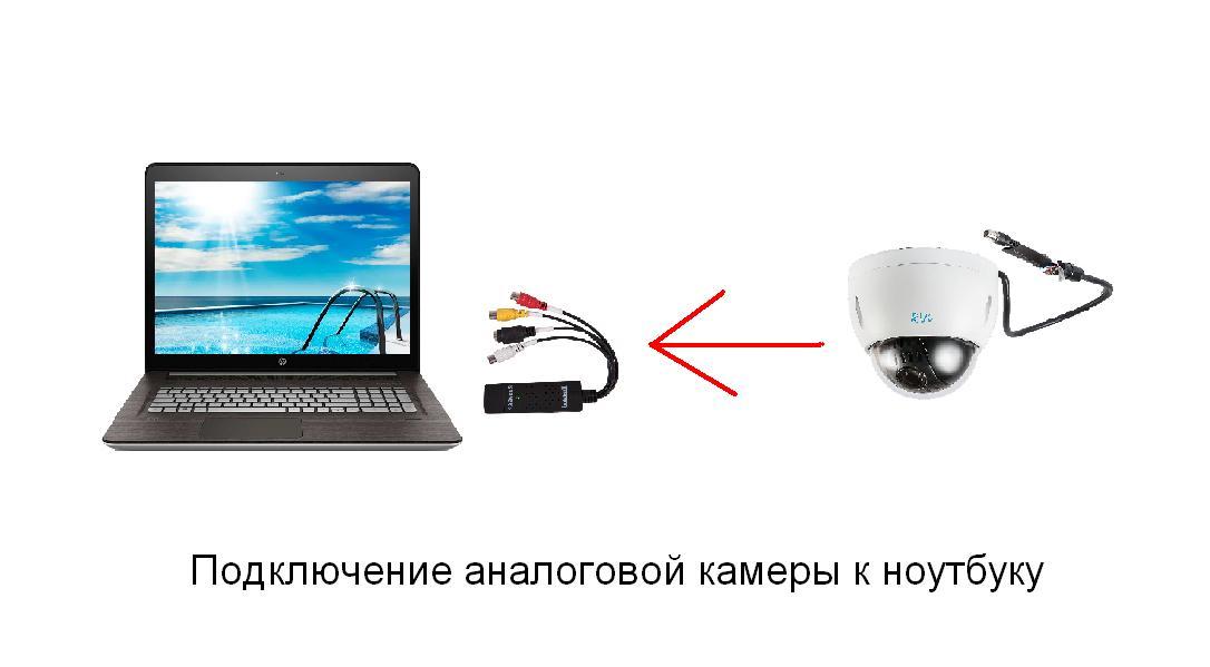 Подключение аналоговой видеокамеры к ноутбуку