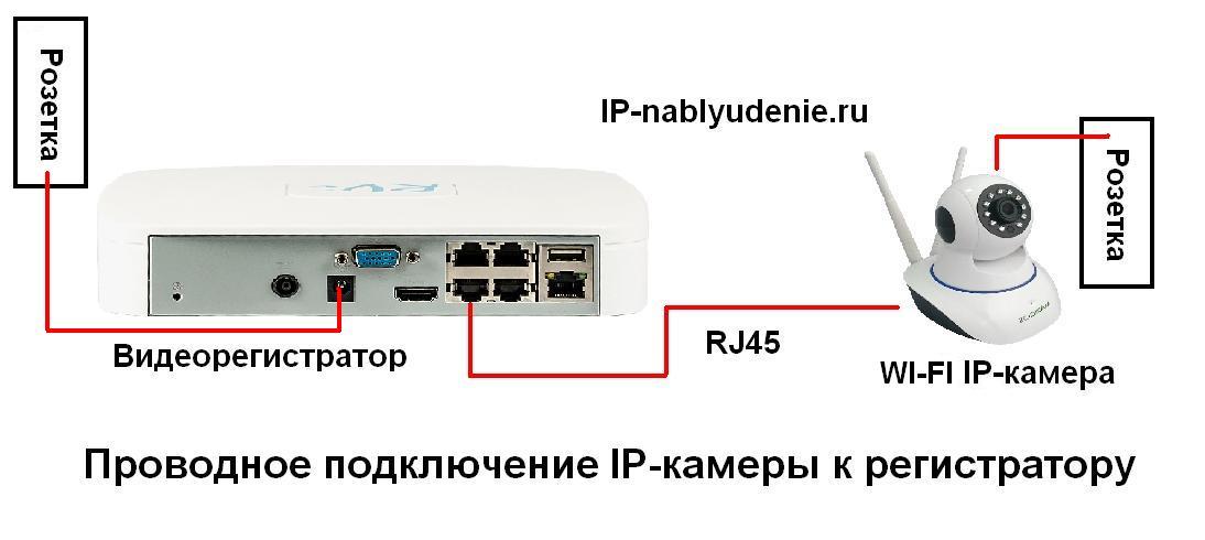 Схема соединения ip-камеру к регистратору