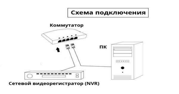 Соединяем видеорегистратор с ПК