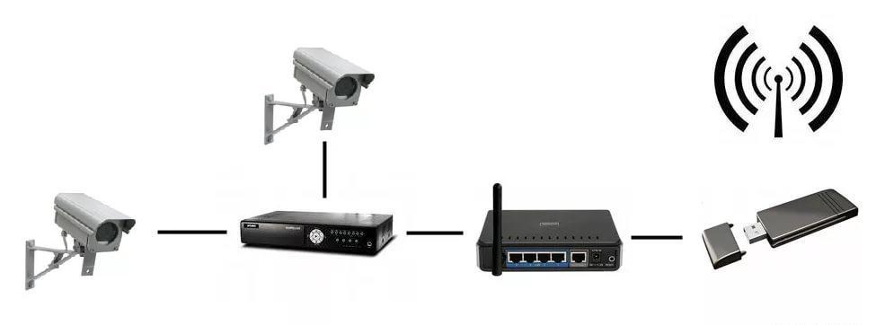 Подключение видеокамеры к 3g к модему