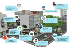 Современные системы безопасности и контроля доступа
